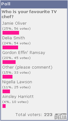 Results from Not Delia's Poll No.3: Who's your favourite TV chef?